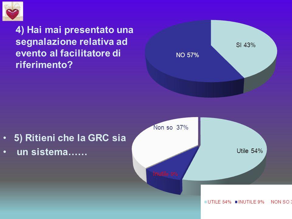 4) Hai mai presentato una segnalazione relativa ad evento al facilitatore di riferimento? 5) Ritieni che la GRC sia un sistema……