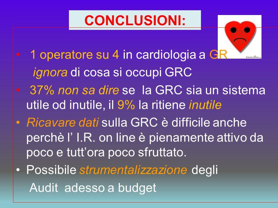 1 operatore su 4 in cardiologia a GR ignora di cosa si occupi GRC 37% non sa dire se la GRC sia un sistema utile od inutile, il 9% la ritiene inutile