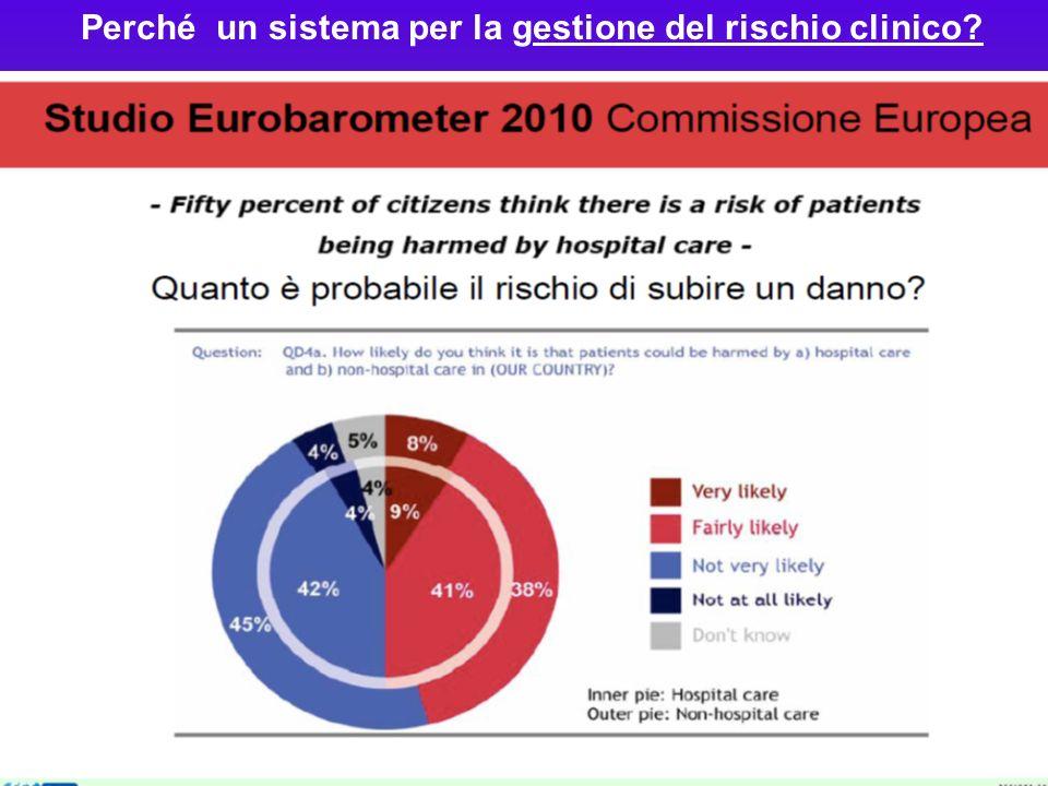 Perché un sistema per la gestione del rischio clinico?