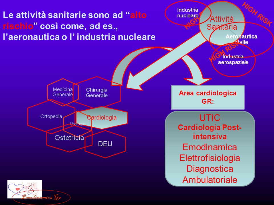 HIGH RISK Area cardiologica GR: Attività Sanitaria Industria nucleare Aeronautica civile Industria aerospaziale UTIC Cardiologia Post- intensiva Emodi