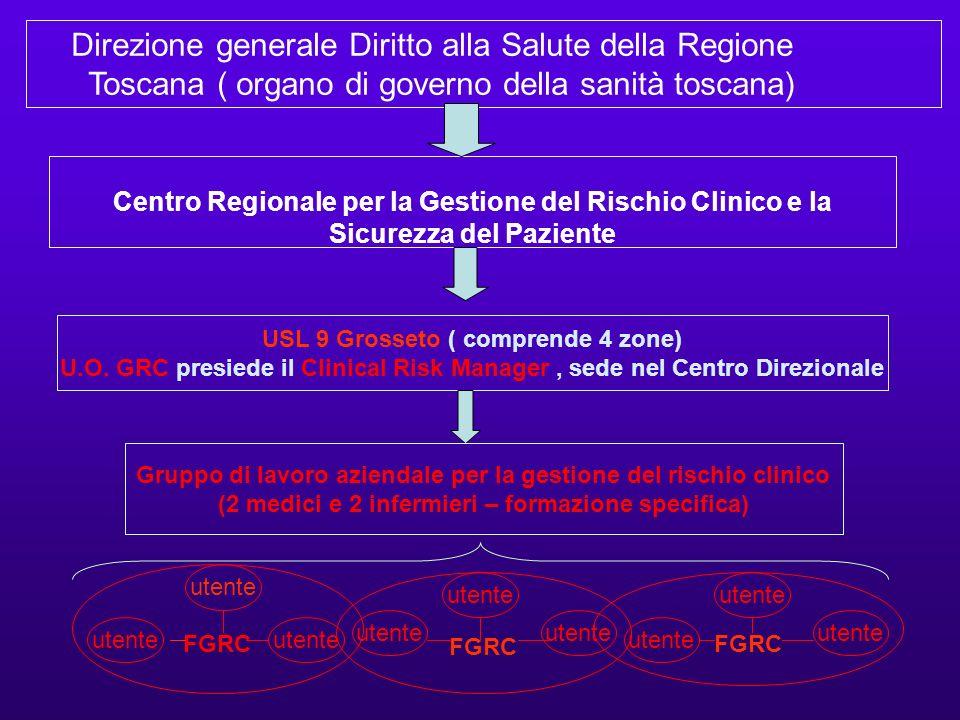 Centro Regionale per la Gestione del Rischio Clinico e la Sicurezza del Paziente USL 9 Grosseto ( comprende 4 zone) U.O. GRC presiede il Clinical Risk