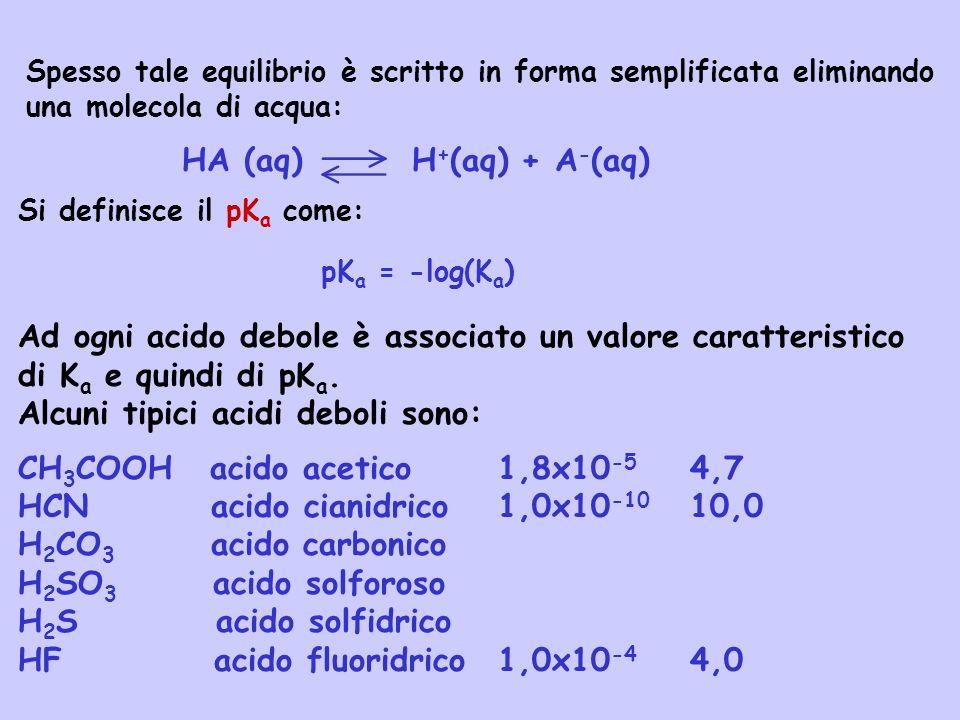 Spesso tale equilibrio è scritto in forma semplificata eliminando una molecola di acqua: HA (aq) H + (aq) + A - (aq) Ad ogni acido debole è associato