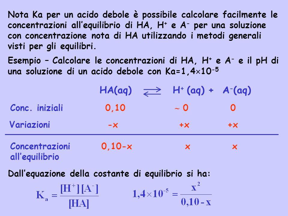 HA(aq) H + (aq) + A - (aq) Conc. iniziali 0,10 0 0 Variazioni -x +x +x Concentrazioni 0,10-x x x allequilibrio Nota Ka per un acido debole è possibile