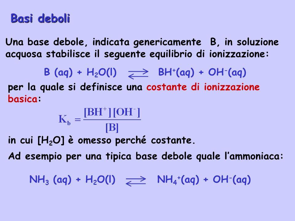 B (aq) + H 2 O(l) BH + (aq) + OH - (aq) Una base debole, indicata genericamente B, in soluzione acquosa stabilisce il seguente equilibrio di ionizzazi