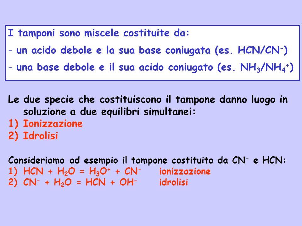 I tamponi sono miscele costituite da: - un acido debole e la sua base coniugata (es. HCN/CN - ) - una base debole e il sua acido coniugato (es. NH 3 /