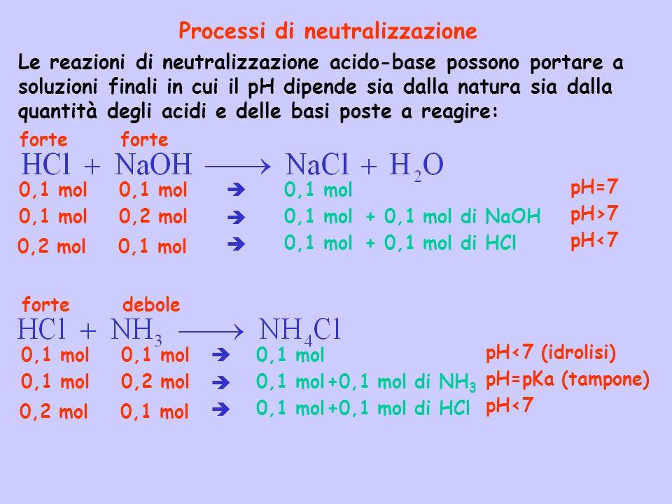 Processi di neutralizzazione Le reazioni di neutralizzazione acido-base possono portare a soluzioni finali in cui il pH dipende sia dalla natura sia d