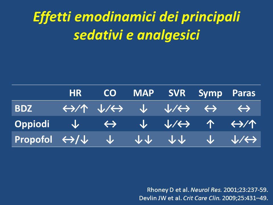 Effetti emodinamici dei principali sedativi e analgesici Rhoney D et al.