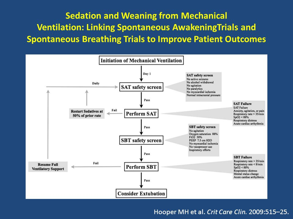 Sedation and Weaning from Mechanical Ventilation: Linking Spontaneous AwakeningTrials and Spontaneous Breathing Trials to Improve Patient Outcomes Hoo
