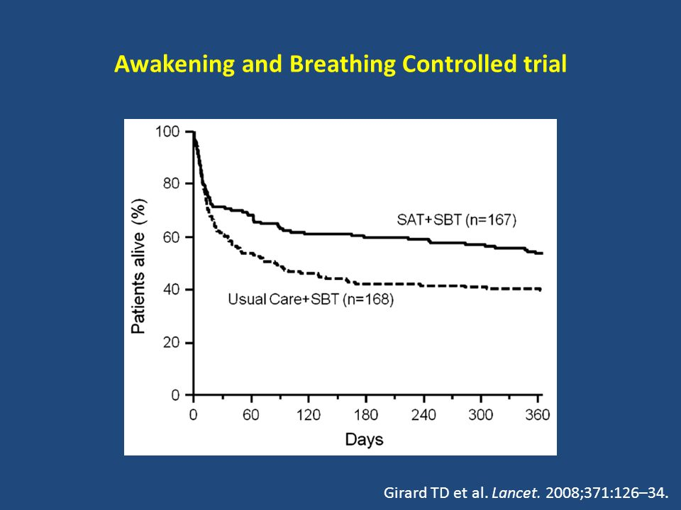 Awakening and Breathing Controlled trial HR for death, 0.68 95% CI, 0.50–0.92; P=0.01 Girard TD et al. Lancet. 2008;371:126–34.