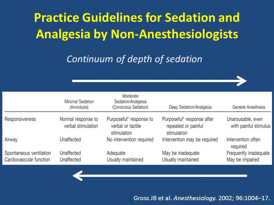 Practice Guidelines for Sedation and Analgesia by Non-Anesthesiologists Continuum of depth of sedation Gross JB et al. Anesthesiology. 2002; 96:1004–1