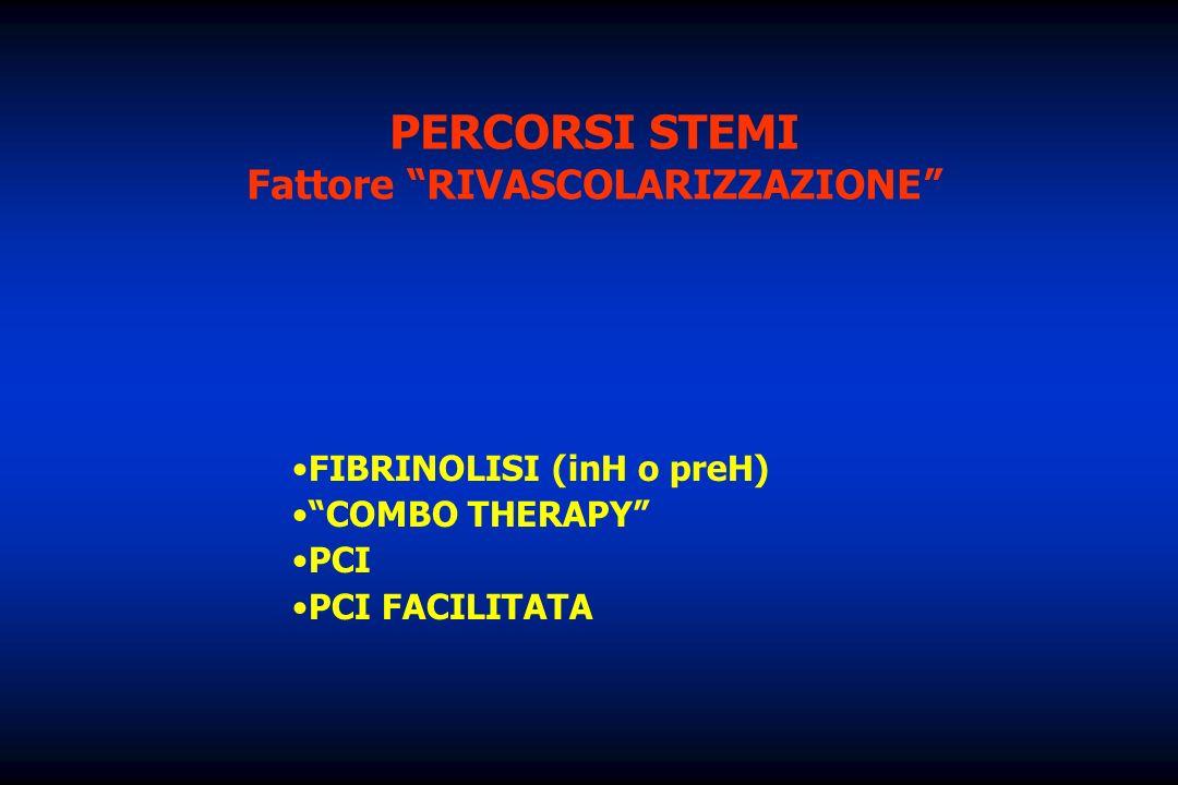 PERCORSI STEMI Fattore RIVASCOLARIZZAZIONE FIBRINOLISI (inH o preH) COMBO THERAPY PCI PCI FACILITATA