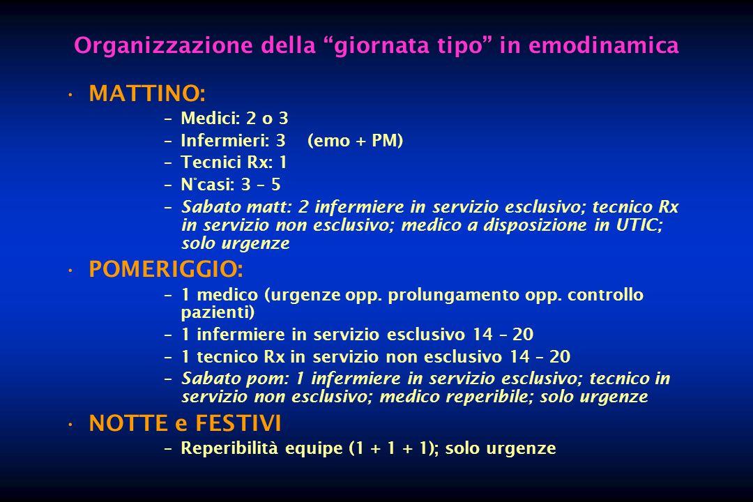 Organizzazione della giornata tipo in emodinamica MATTINO: –Medici: 2 o 3 –Infermieri: 3 (emo + PM) –Tecnici Rx: 1 –N°casi: 3 – 5 –Sabato matt: 2 infe