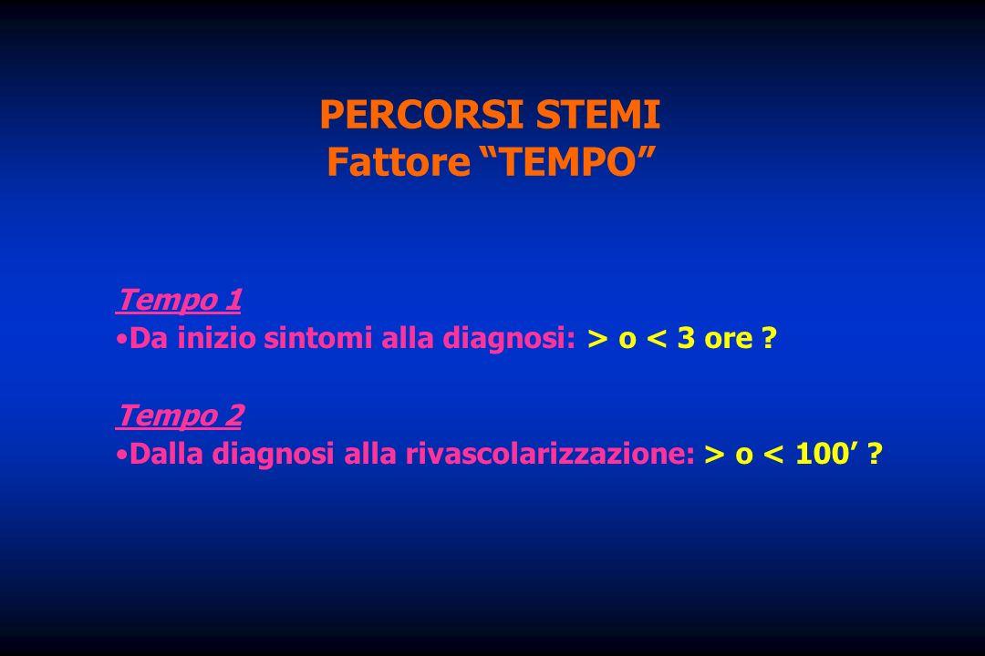 PERCORSI STEMI Fattore TEMPO Tempo 1 Da inizio sintomi alla diagnosi: > o < 3 ore ? Tempo 2 Dalla diagnosi alla rivascolarizzazione: > o < 100 ?