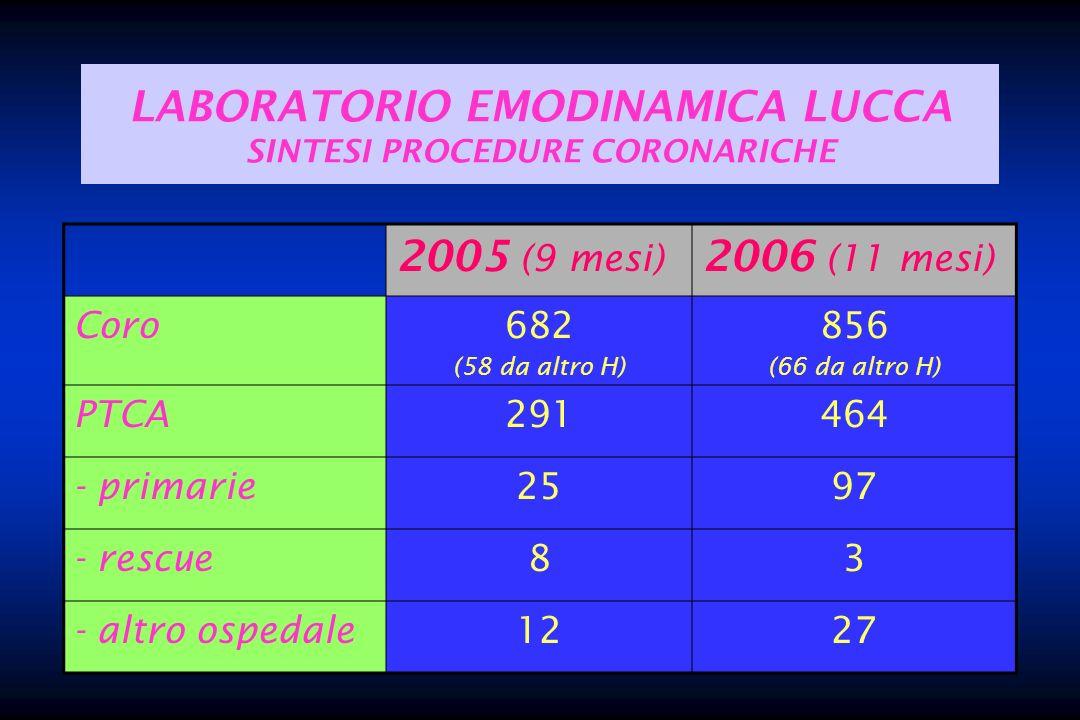 LABORATORIO EMODINAMICA LUCCA SINTESI PROCEDURE CORONARICHE 2005 (9 mesi) 2006 (11 mesi) Coro682 (58 da altro H) 856 (66 da altro H) PTCA291464 - prim