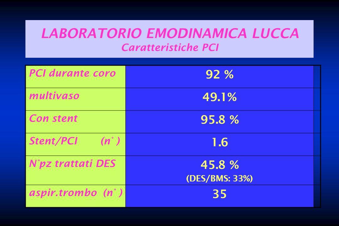 LABORATORIO EMODINAMICA LUCCA Caratteristiche PCI PCI durante coro 92 % multivaso 49.1% Con stent 95.8 % Stent/PCI (n° ) 1.6 N°pz trattati DES 45.8 %