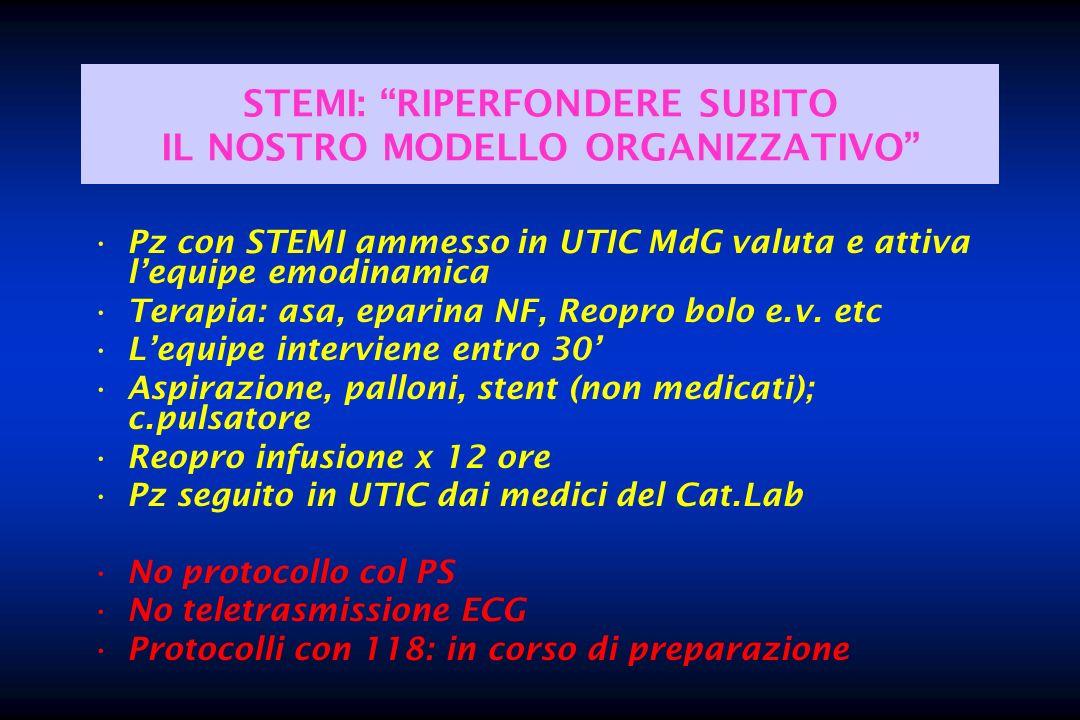 STEMI: RIPERFONDERE SUBITO IL NOSTRO MODELLO ORGANIZZATIVO Pz con STEMI ammesso in UTIC MdG valuta e attiva lequipe emodinamica Terapia: asa, eparina