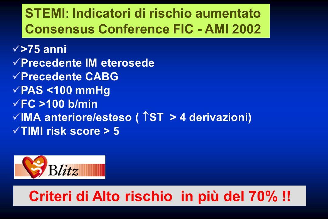 STEMI: Indicatori di rischio aumentato Consensus Conference FIC - AMI 2002 >75 anni Precedente IM eterosede Precedente CABG PAS <100 mmHg FC >100 b/mi