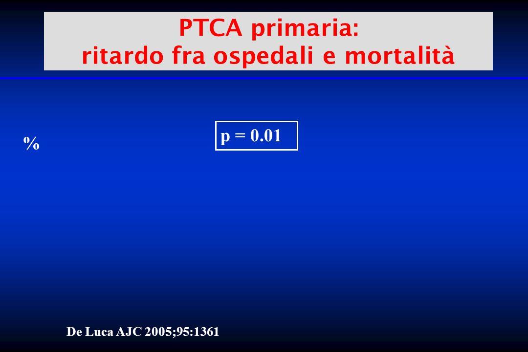 PTCA primaria: ritardo fra ospedali e mortalità % p = 0.01 De Luca AJC 2005;95:1361