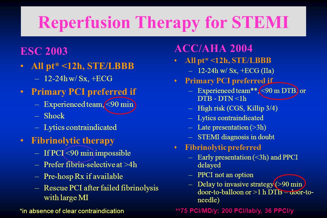 Reperfusion Therapy for STEMI ACC/AHA 2004 All pt* <12h, STE/LBBB –12-24h w/ Sx, +ECG (IIa) Primary PCI preferred if –Experienced team**, <90 m DTB, o