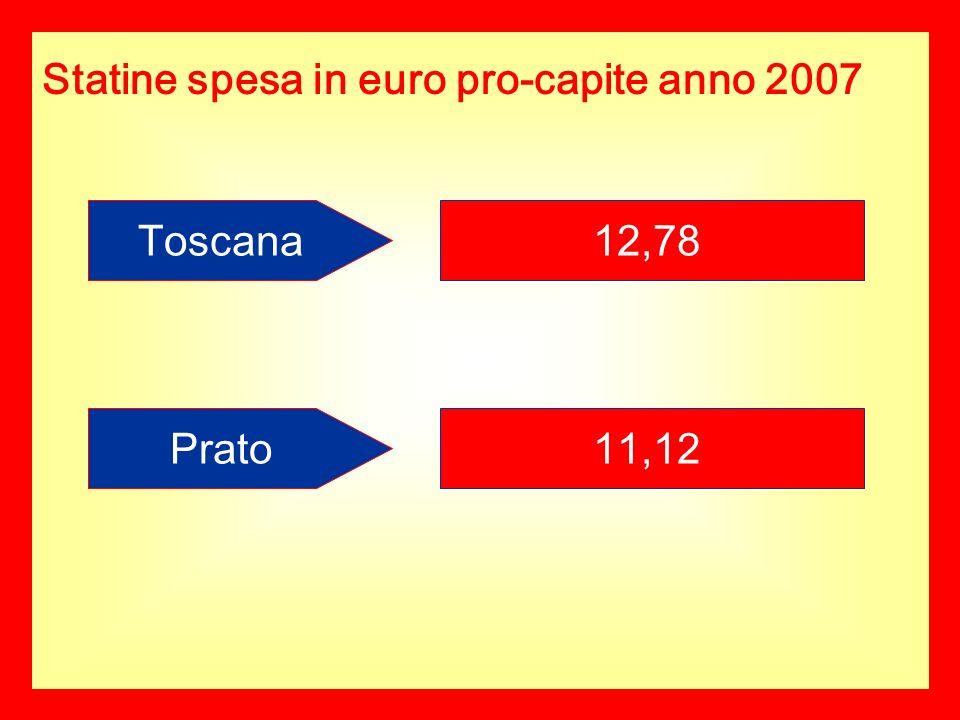 Statine spesa in euro pro-capite anno 2007 Toscana12,78 Prato11,12