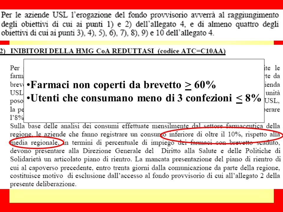 Farmaci non coperti da brevetto > 60% Utenti che consumano meno di 3 confezioni < 8%
