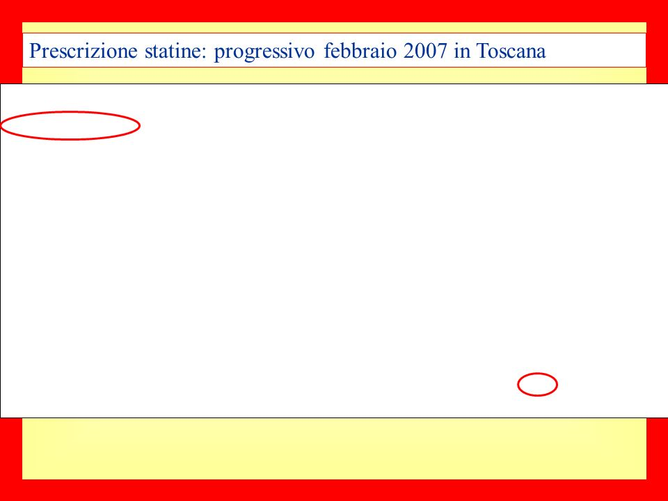 Prescrizione statine: progressivo febbraio 2007 in Toscana