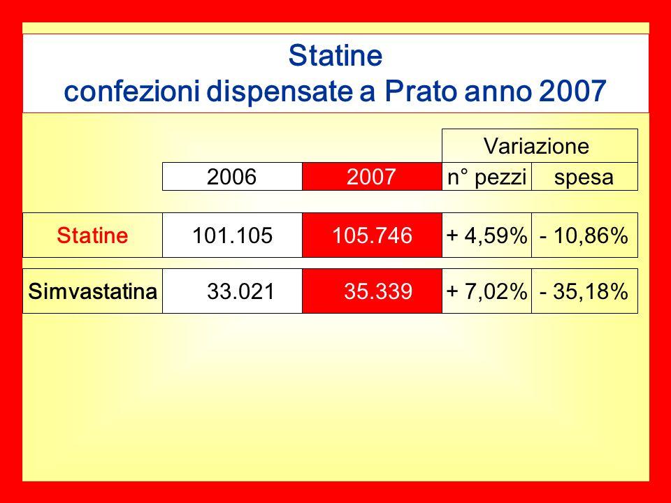 Statine confezioni dispensate a Prato anno 2007 Statine Simvastatina 20062007n° pezzispesa 101.105105.746 33.021 35.339 + 4,59% + 7,02% - 10,86% - 35,18% Variazione