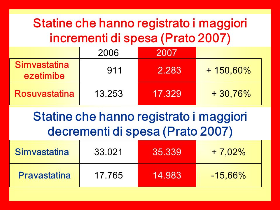 Statine che hanno registrato i maggiori incrementi di spesa (Prato 2007) Simvastatina ezetimibe 20062007 911 2.283+ 150,60% Rosuvastatina13.25317.329 + 30,76% Statine che hanno registrato i maggiori decrementi di spesa (Prato 2007) Simvastatina Pravastatina 33.021 17.765 35.339 14.983 + 7,02% -15,66%