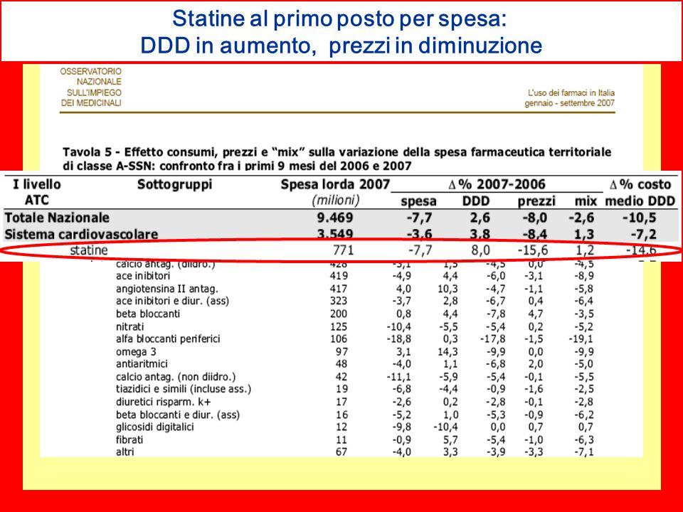 Statine al primo posto per spesa: DDD in aumento, prezzi in diminuzione