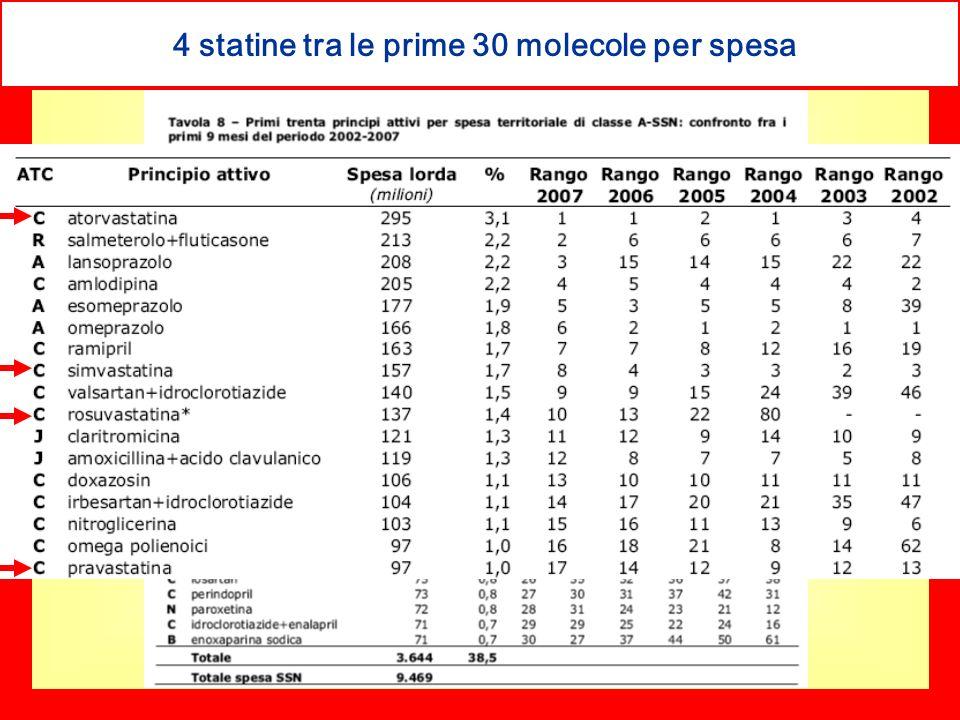 4 statine tra le prime 30 molecole per spesa