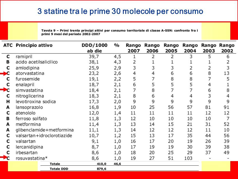 3 statine tra le prime 30 molecole per consumo