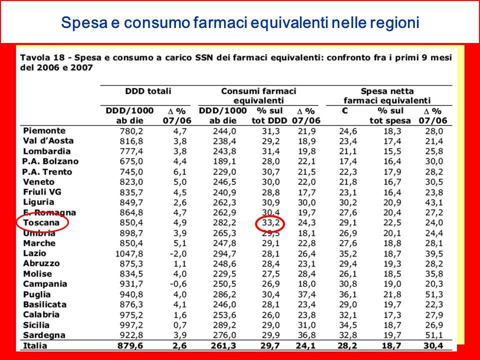 Spesa e consumo farmaci equivalenti nelle regioni