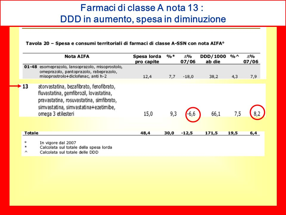 Farmaci di classe A nota 13 : DDD in aumento, spesa in diminuzione
