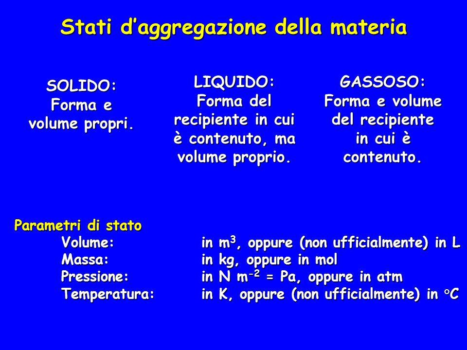 Stati daggregazione della materia SOLIDO: Forma e volume propri. LIQUIDO: Forma del recipiente in cui è contenuto, ma volume proprio. GASSOSO: Forma e