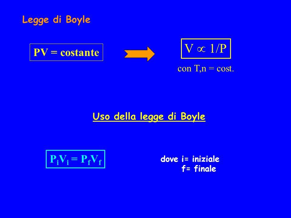 Legge di Boyle V 1/P con T,n = cost. PV = costante Uso della legge di Boyle P i V i = P f V f dove i= iniziale f= finale