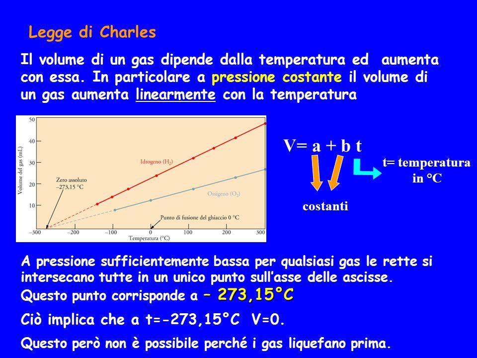 Legge di Charles Il volume di un gas dipende dalla temperatura ed aumenta con essa. In particolare a pressione costante il volume di un gas aumenta li