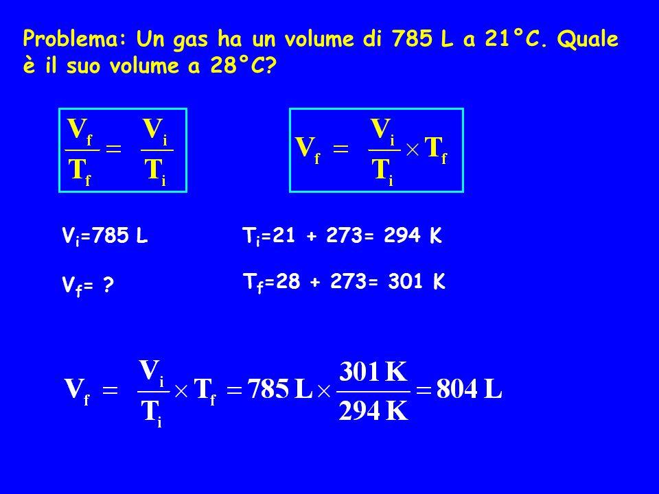 Problema: Un gas ha un volume di 785 L a 21°C. Quale è il suo volume a 28°C? V i =785 L V f = ? T i =21 + 273= 294 K T f =28 + 273= 301 K
