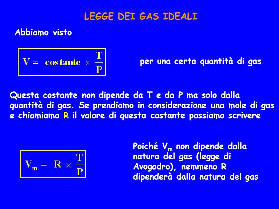 LEGGE DEI GAS IDEALI Abbiamo visto per una certa quantità di gas Questa costante non dipende da T e da P ma solo dalla quantità di gas. Se prendiamo i