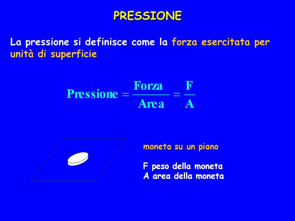 PRESSIONE La pressione si definisce come la forza esercitata per unità di superficie moneta su un piano F peso della moneta A area della moneta