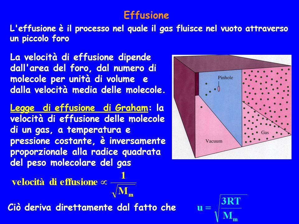 Effusione L'effusione è il processo nel quale il gas fluisce nel vuoto attraverso un piccolo foro Ciò deriva direttamente dal fatto che La velocità di