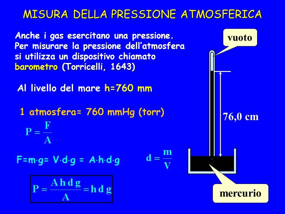 MISURA DELLA PRESSIONE ATMOSFERICA barometro (Torricelli, 1643) Anche i gas esercitano una pressione. Per misurare la pressione dellatmosfera si utili