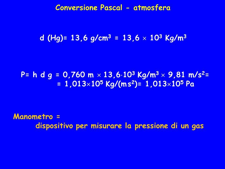Conversione Pascal - atmosfera d (Hg)= 13,6 g/cm 3 = 13,6 10 3 Kg/m 3 P= h d g = 0,760 m 13,6 10 3 Kg/m 3 9,81 m/s 2 = = 1,013 10 5 Kg/(m s 2 )= 1,013