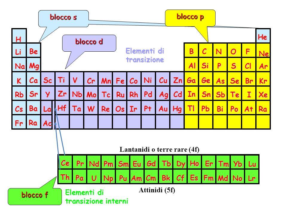 blocco d orbitali s blocco s blocco p blocco f Lantanidi o terre rare (4f) Attinidi (5f) Elementi di transizione transizione interni