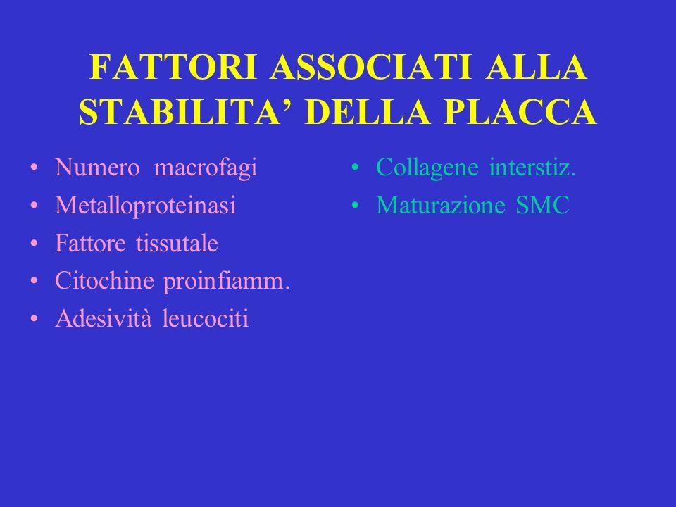 FATTORI ASSOCIATI ALLA STABILITA DELLA PLACCA Numero macrofagi Metalloproteinasi Fattore tissutale Citochine proinfiamm. Adesività leucociti Collagene