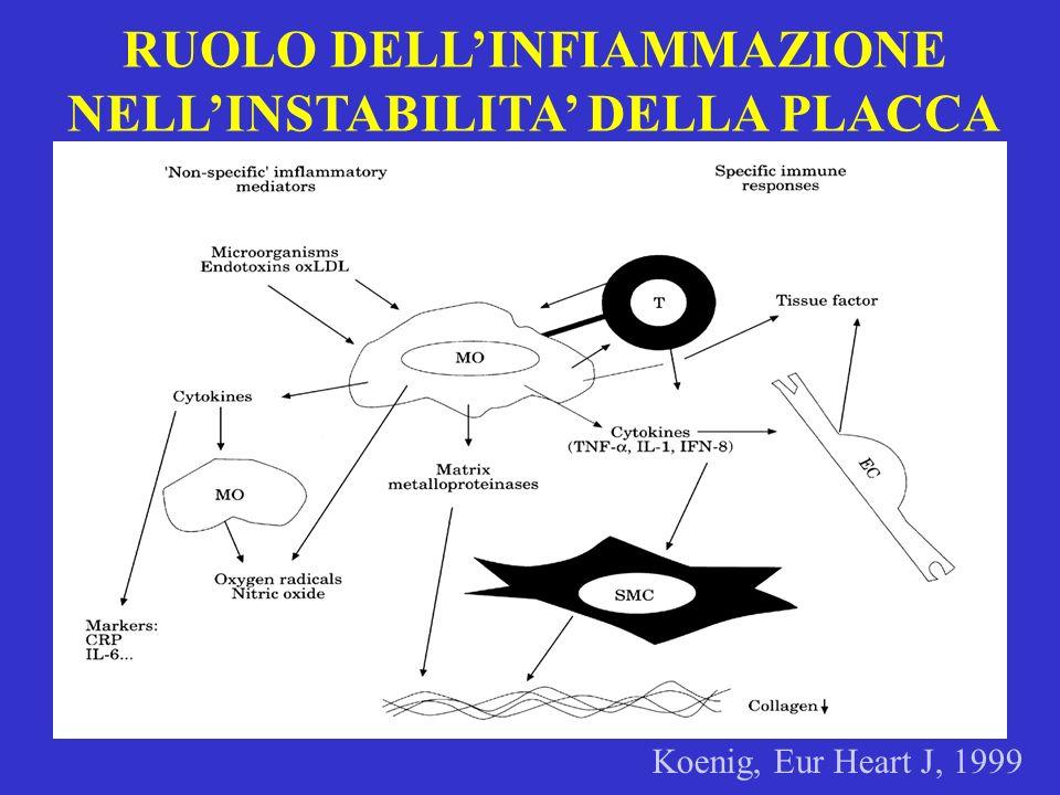 RUOLO DELLINFIAMMAZIONE NELLINSTABILITA DELLA PLACCA Koenig, Eur Heart J, 1999