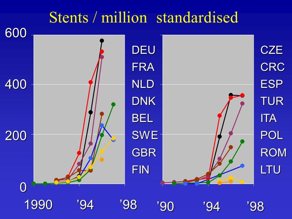 600 400 200 0 98 94 1990 98 94 90 FRA DEU NLD DNK BEL SWE GBR FIN Stents / million standardised CRC CZE ESP TUR ITA POL ROM LTU