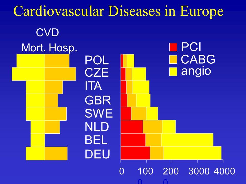 POL CZE ITA GBR SWE NLD BEL DEU Cardiovascular Diseases in Europe CVD Mort.Hosp. 0100 0 200 0 30004000 PCI CABG angio
