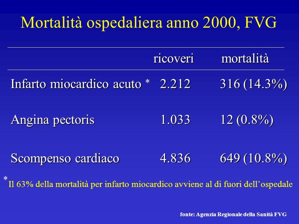 Mortalità ospedaliera anno 2000, FVG ricoveri mortalità ricoveri mortalità Infarto miocardico acuto2.212316 (14.3%) Angina pectoris1.03312 (0.8%) Scom