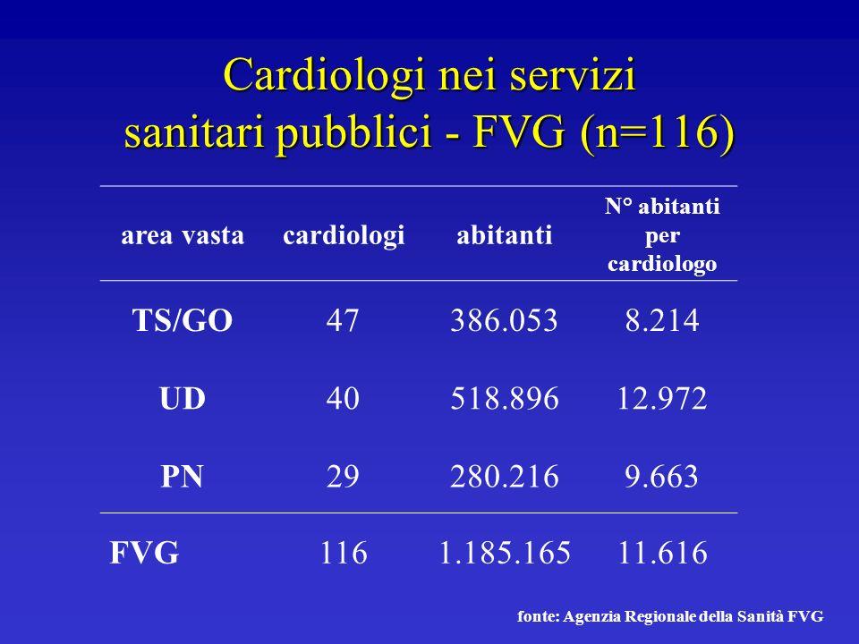 Cardiologi nei servizi sanitari pubblici - FVG (n=116) area vastacardiologiabitanti N° abitanti per cardiologo TS/GO47386.0538.214 UD40518.89612.972 P