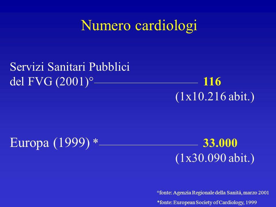 Numero cardiologi Servizi Sanitari Pubblici del FVG (2001)° 116 (1x10.216 abit.) Europa (1999) * 33.000 (1x30.090 abit.) °fonte: Agenzia Regionale del